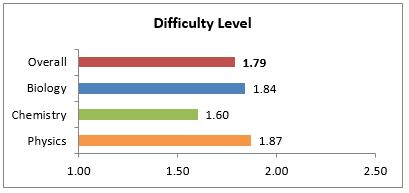 Difficulty Level