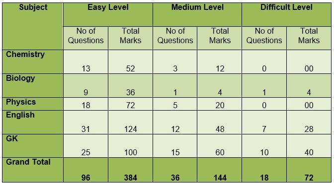 Detailed analysis of nda 2015 exam by resonance resonance blog 4 malvernweather Gallery