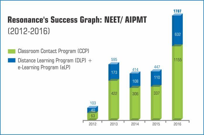 neet-graph