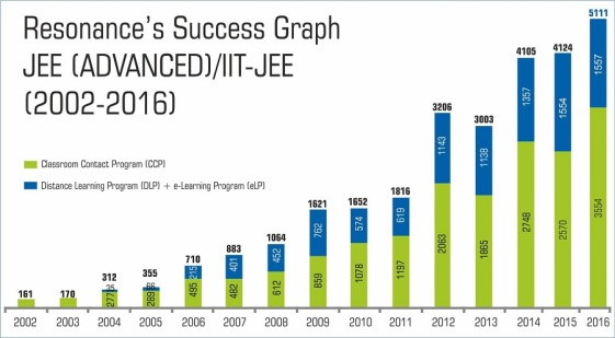 jee-advanced-overall-result-graph-2016