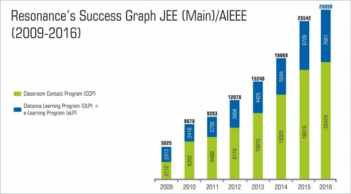 jee-main-overall-result-graph-2016