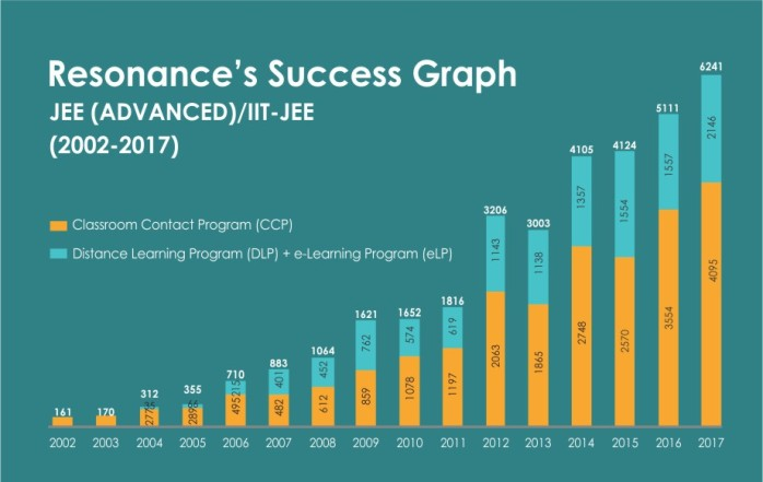 JEE-Advanced-OverAll-Result