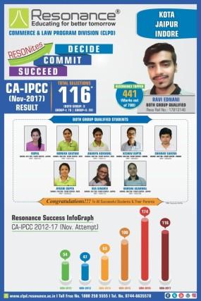 CA-IPCC-Nov-2017-Result-Poster